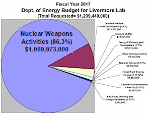 Lawrence Livermore Lab FY 2017 budget chart