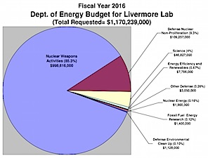 Lawrence Livermore Lab FY 2016 budget chart