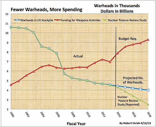 Fewer warheads, but more spending