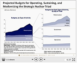 Projected Nuclear Forces Budget Through 2023