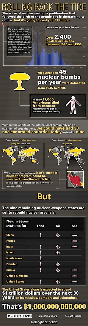 Nuclear proliferation- Rolling Back The Tide