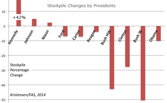 stockpile changes charted by administrations
