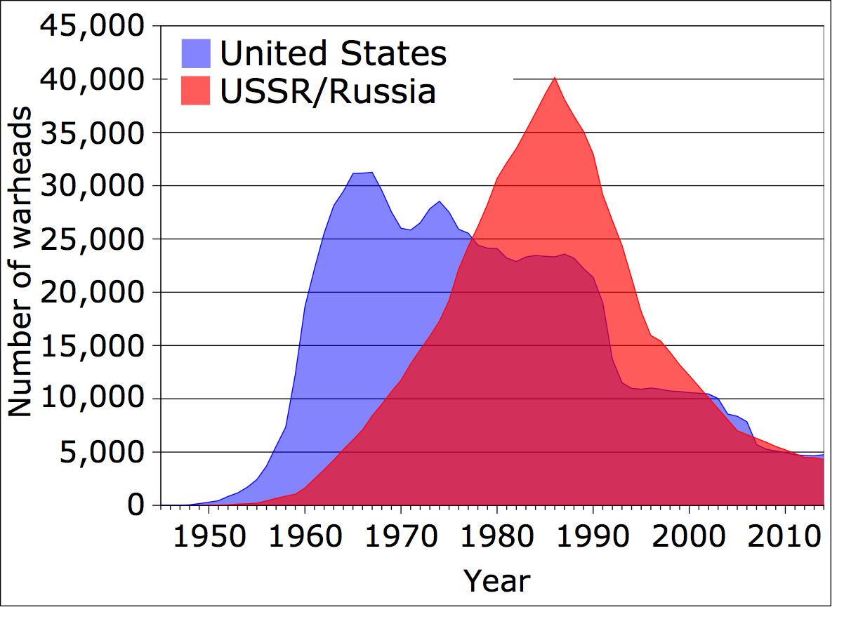 US and USSR/Russia Stockpiles